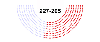 """Image of House Vote on H.R 1 """"Tax Cuts and Jobs Act,"""" November 16, 2017."""